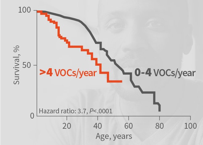 Survival of patients with sickle cell disease by number of vaso-occlusive crises per year