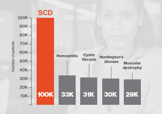 Sickle cell disease prevalence